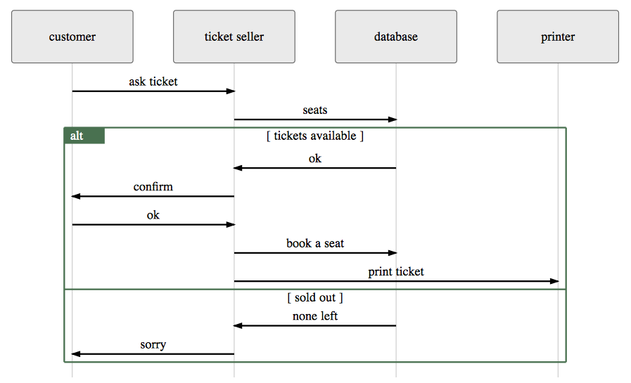 Diagrammer Documentation
