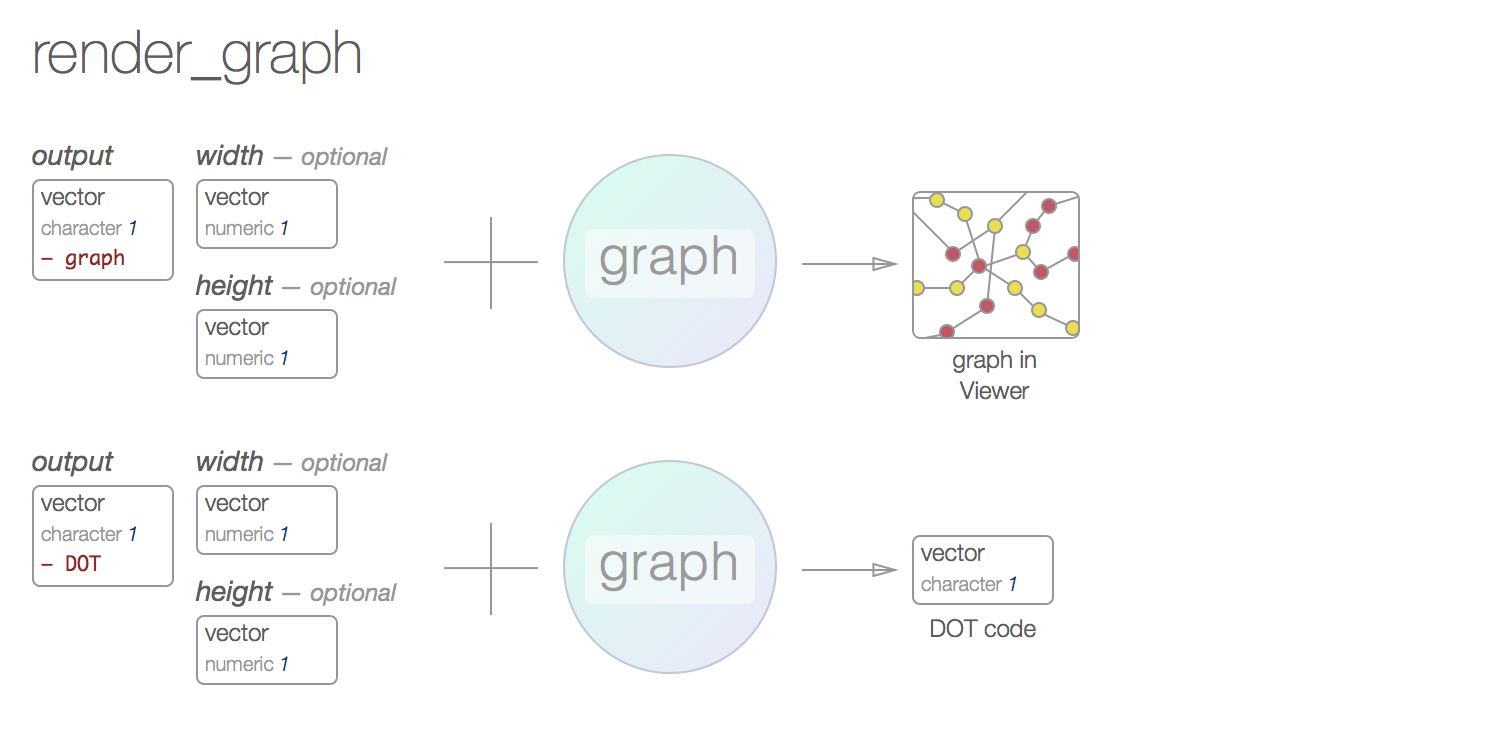 diagrammer documentation  if you\u0027d like to return the graphviz dot code (to, perhaps, share it or use it directly with the graphviz command line utility), just use output \u003d \