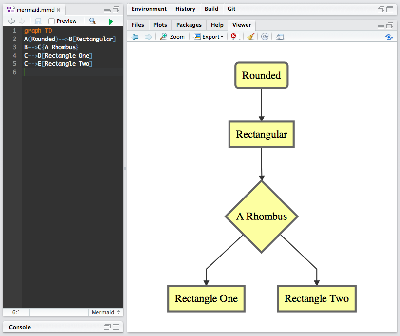 diagrammer documentation Packages R Visualization